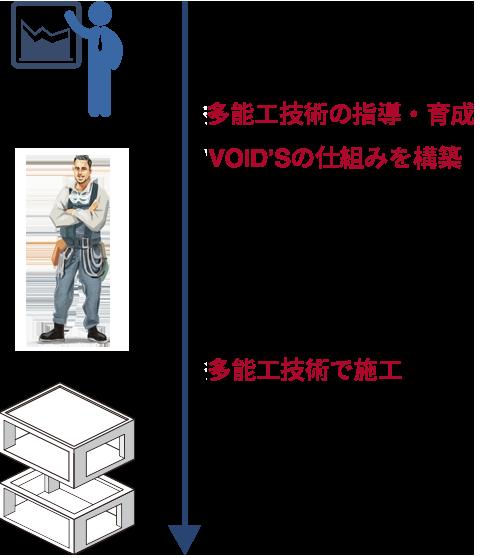 多能工技術の指導・育成 VOID'Sの仕組みを構築 多能工技術で施行