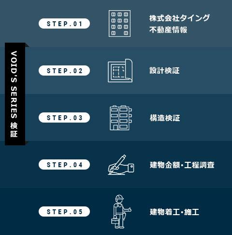 step1 株式会社タイング不動産情報 step2 設計検証 step3 構造検証 step4 建物金額・工程調査 step5 建物着工・施工