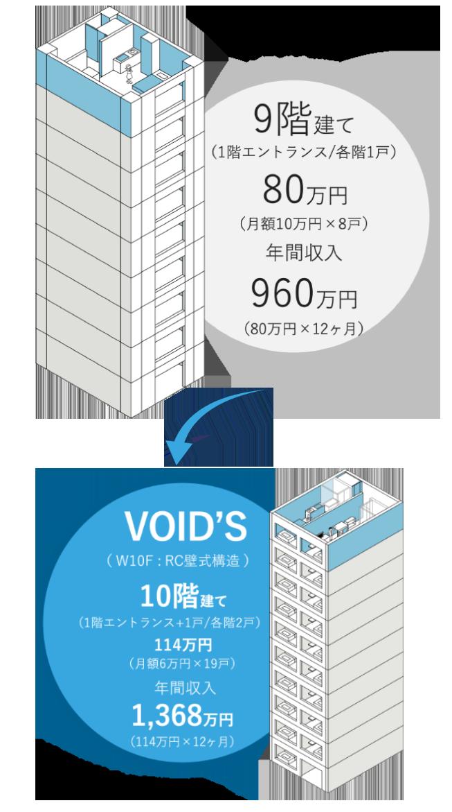 7階建て(1階エントランス/各階1戸)、70万円(月額10万円×7戸)、年間収入840万円(70万円×12ヶ月)のところ、VOID'S(RC壁式構造)なら8階建て(1階エントランス+1戸/各階2戸)、90万円(月額6万円×15戸)、年間収入1,080万円(90万円×12ヶ月)。
